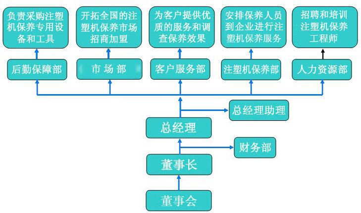 二,华南注塑机保养公司组织架构图